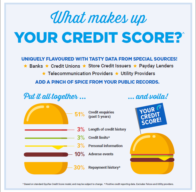 675 Credit Score >> What Is A Credit Score York Finance